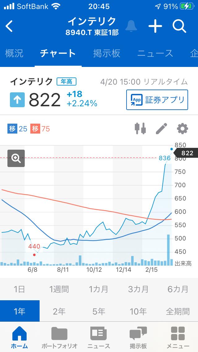 998407 - 日経平均株価 8940インテリックスの去年からの チャートは右肩上がりなので 良さそうです。