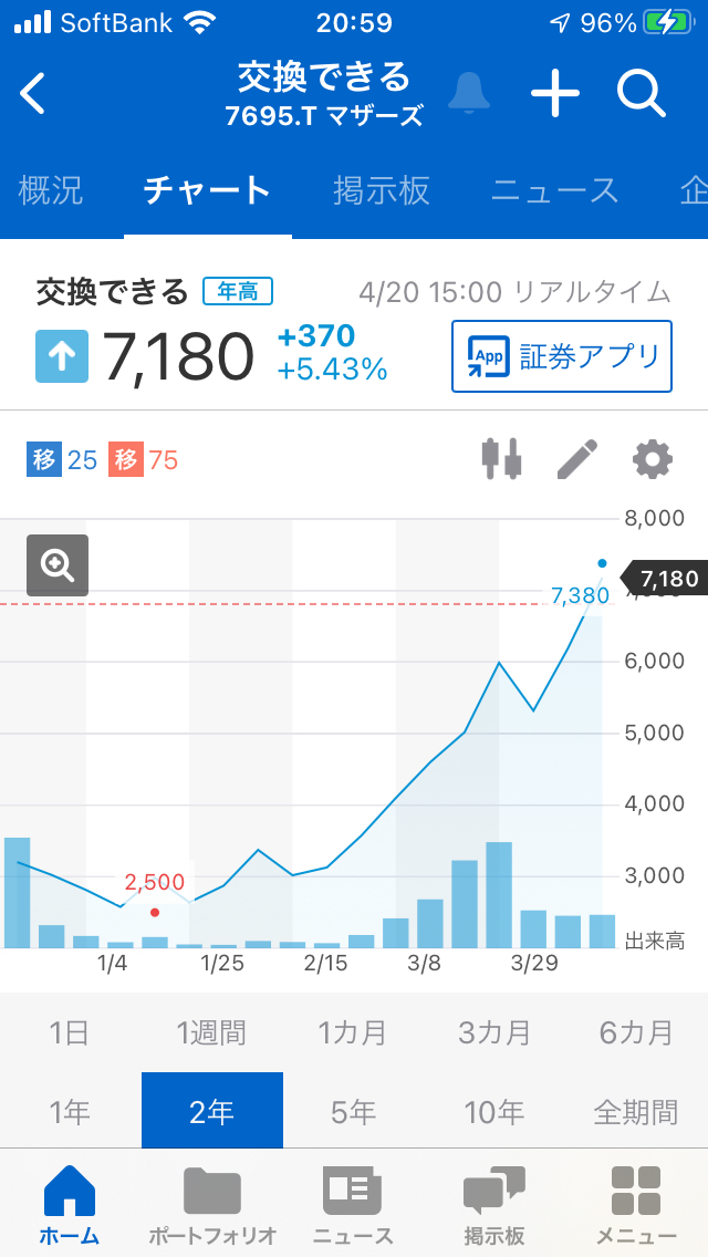 998407 - 日経平均株価 7695交換できるくんのチャートは 右肩上がりなので、良さそうです。
