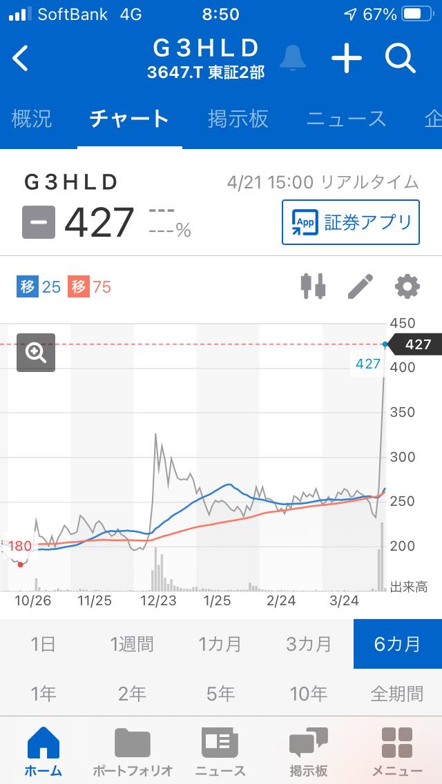 998407 - 日経平均株価 3647G3HLDの今月のチャートは 右肩上がりなので、良さそうです。