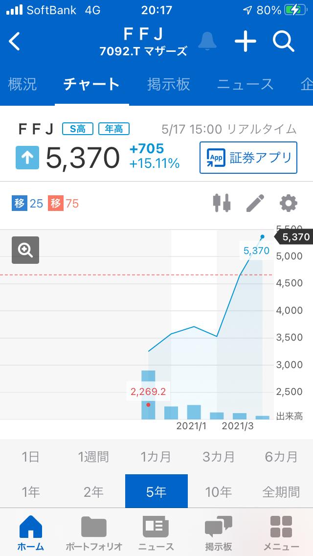 998407 - 日経平均株価 7092FFJの長期チャートは 右肩上がりで形が良く 年初高値、ストップ高なので 良さそうです。