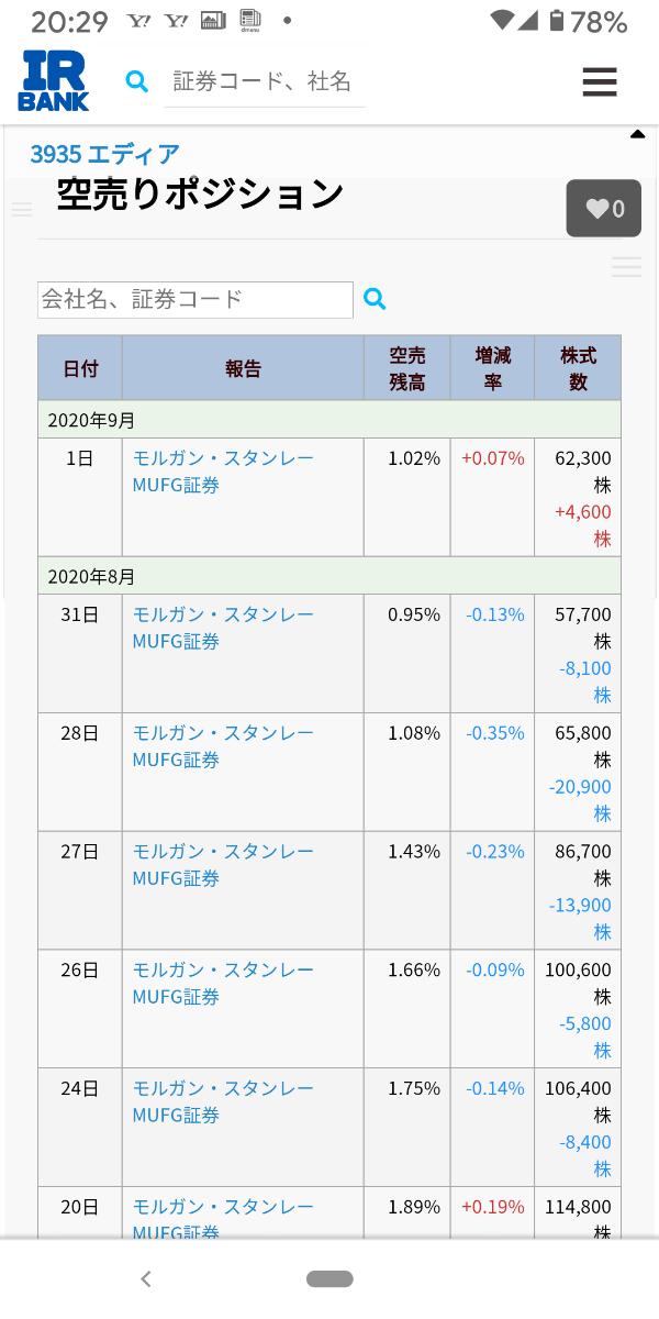 3935 - (株)エディア 9月1日モルガン・スタンレー 只今迷走中、打診程度の空売り!