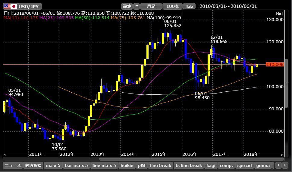 1552 - 国際のETF VIX短期先物指数 ドル円月足、三角持ち合いなんだよな。 そして、値幅も狭くなってきている。