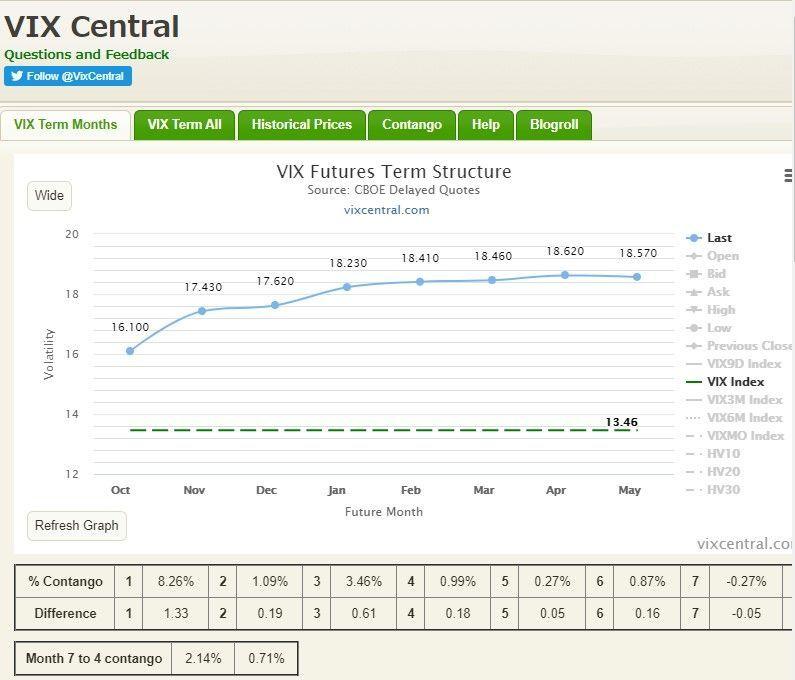 1552 - 国際のETF VIX短期先物指数 こんな調子でダメリカが今日と月曜にジリジリと上がったら火曜日は早速7000くらいで買えんのけ?  ま