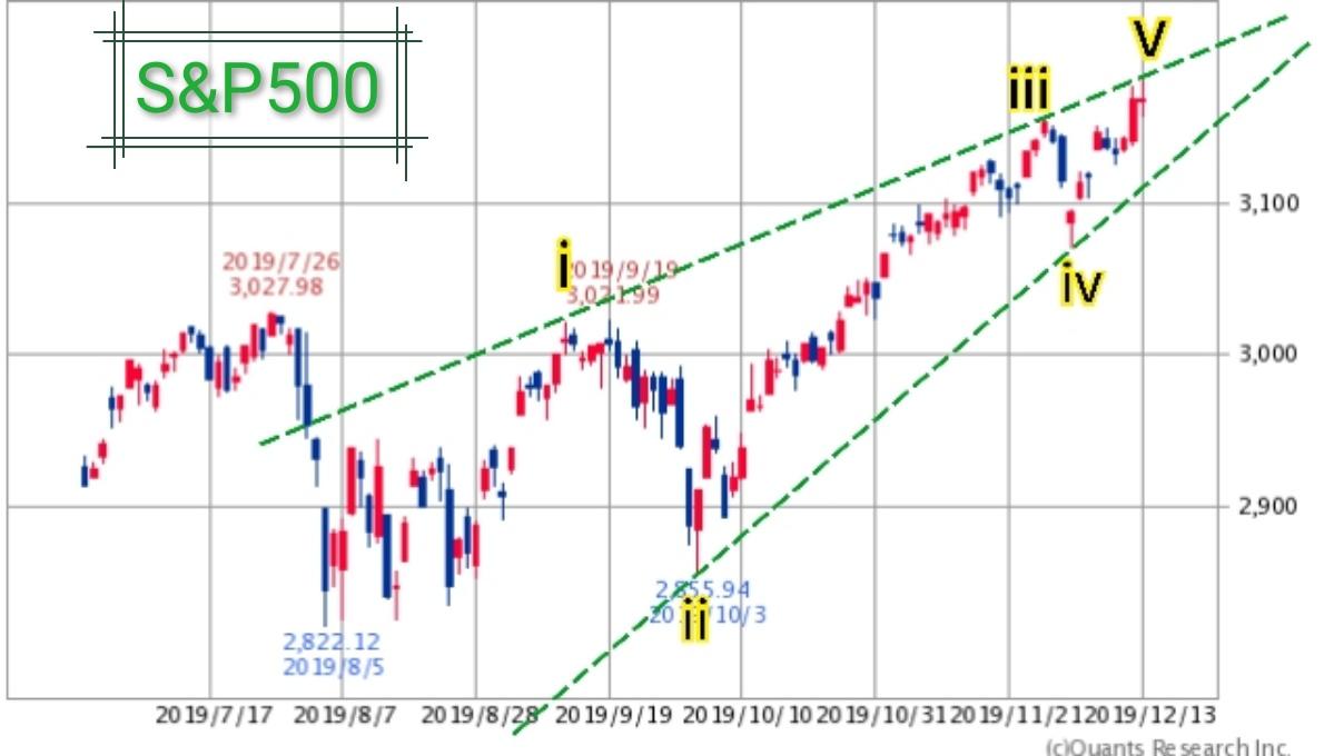 1552 - 国際のETF VIX短期先物指数 S&P500は、終局三角形で天井をつけに行っていると思うのでアール☝️  このフォーメーショ
