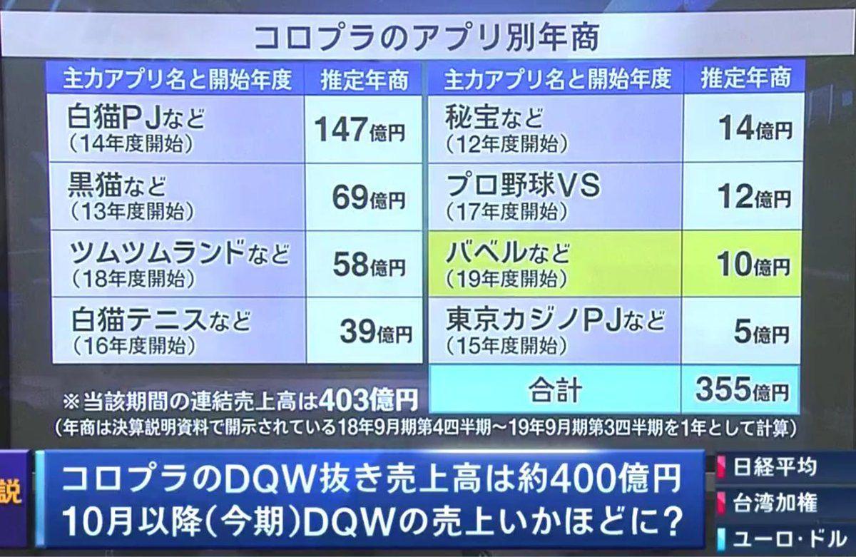 投資と投機 10/1 日経CNBC