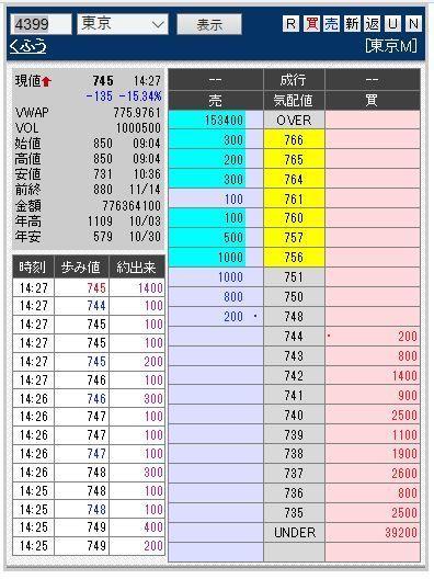 4399 - (株)くふうカンパニー おめでとう出来高100万突破ww