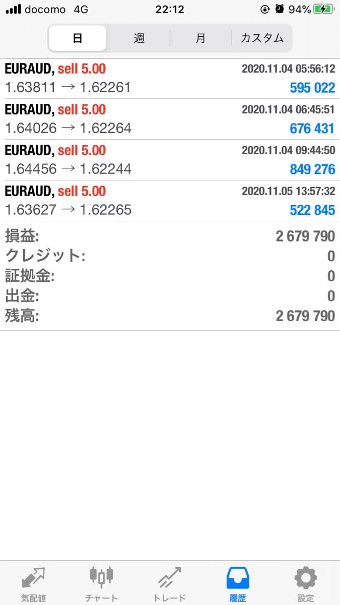 euraud - 欧州 ユーロ / オーストラリア ドル 今回もユロオジSで頂きました♡