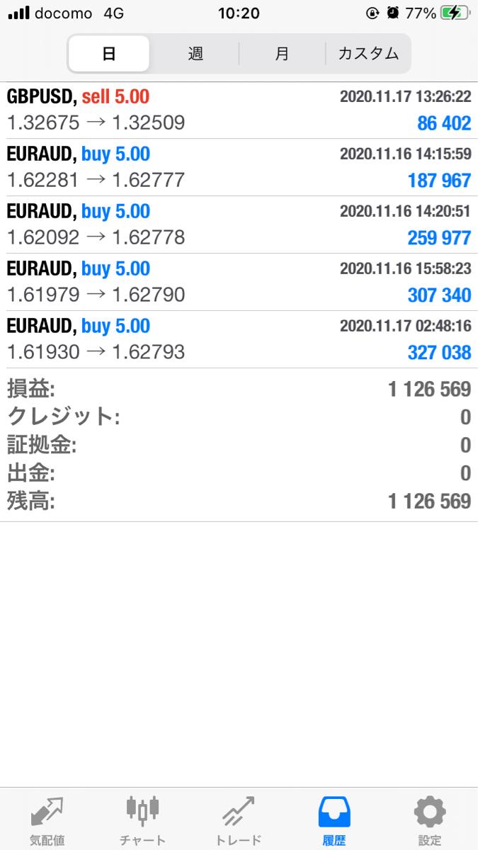 euraud - 欧州 ユーロ / オーストラリア ドル ユロオジL頂きました😋