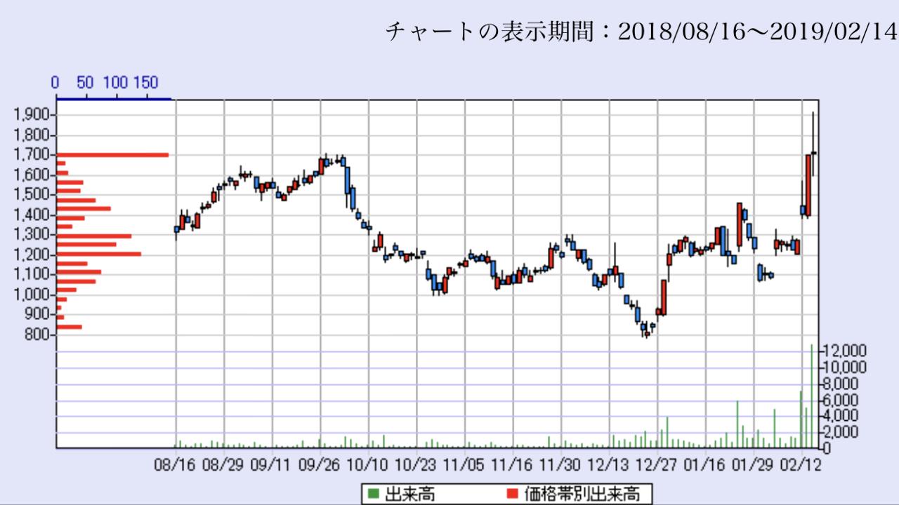 4579 - ラクオリア創薬(株) 今日一日で突如として、¥1700に強力な支持ラインができましたね(^ν^) ここから上