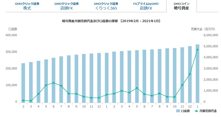7177 - GMOフィナンシャルホールディングス(株) 月次①