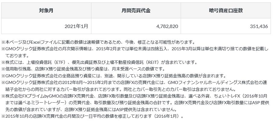 7177 - GMOフィナンシャルホールディングス(株) 月次②