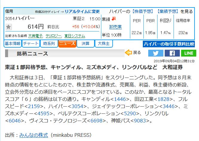3054 - (株)ハイパー 株探もやるなー ナイスタイミング