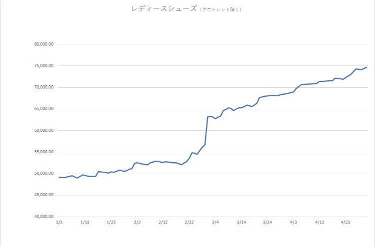 3558 - (株)ロコンド ここに一枚の画像資料がある。  年初から令和元年の今日まで私が追い続けたレディースシューズ(アウトレ