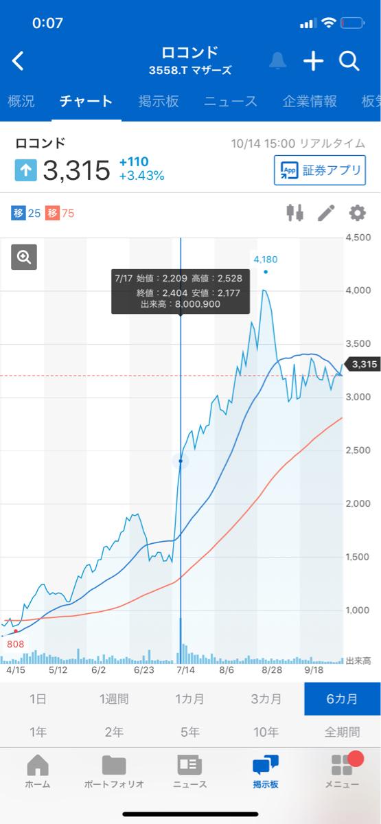 スクロール 株価 掲示板 スクロール[8005]2ch掲示板 株価の反応/市況まとめ