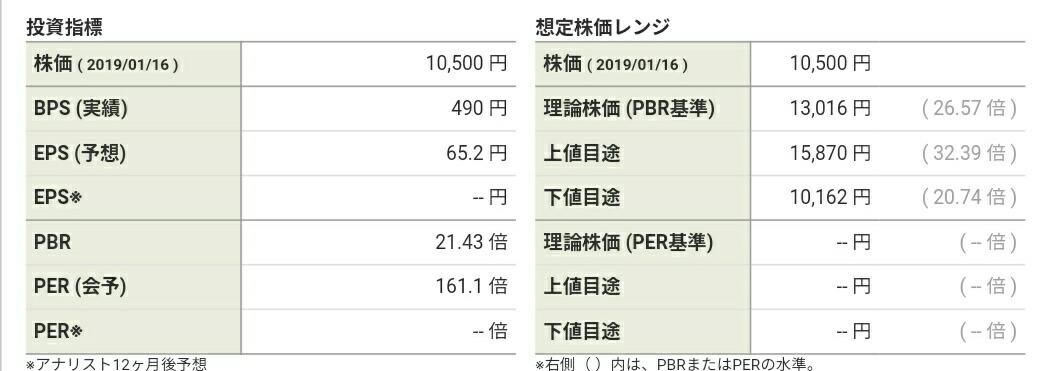 3906 - (株)ALBERT 適正価格に戻るの?!そりゃメデタイ!!!