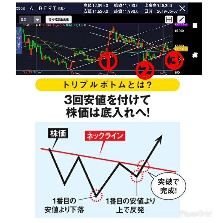 3906 - (株)ALBERT 今日で逆三尊(トリプルボトム)完成?!