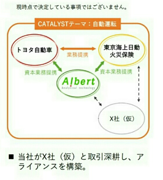3906 - (株)ALBERT やっと出ました!謎のX社!  株主総会後、約3ヶ月経過しましたね。  東京海上日動とは関係あるのかな