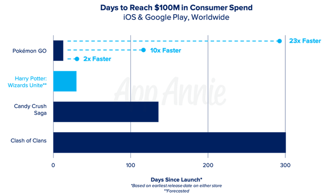6177 - AppBank(株) ハリー・ポッター:魔法同盟 米国など4ヶ国で配信開始 初日ダウンロード数は40万回 売上は30万ドル
