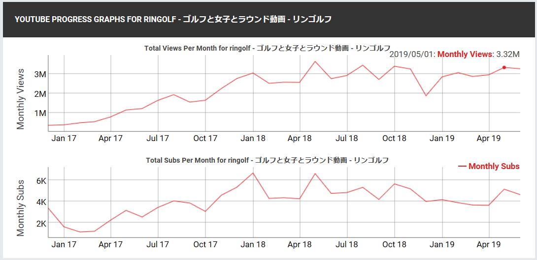 6177 - AppBank(株) ここ1年間のリンゴルフのYouTubeから広告収入って月間20~30万ぐらいにしか見えないんだけどw