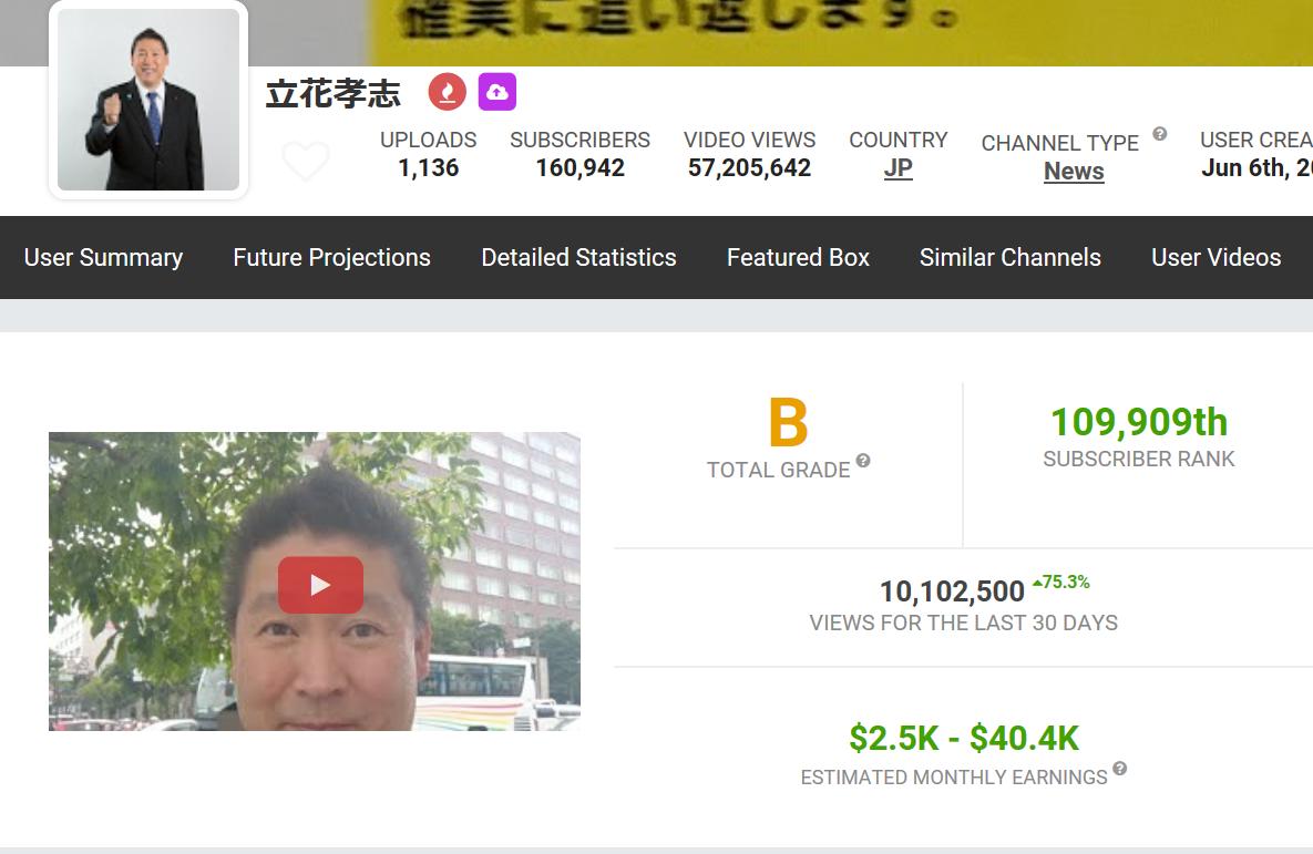 6177 - AppBank(株) 立花孝志がグレードBで月間6M再生時は月に60~70万の収入があるとか、 いっていたから、今のメイン