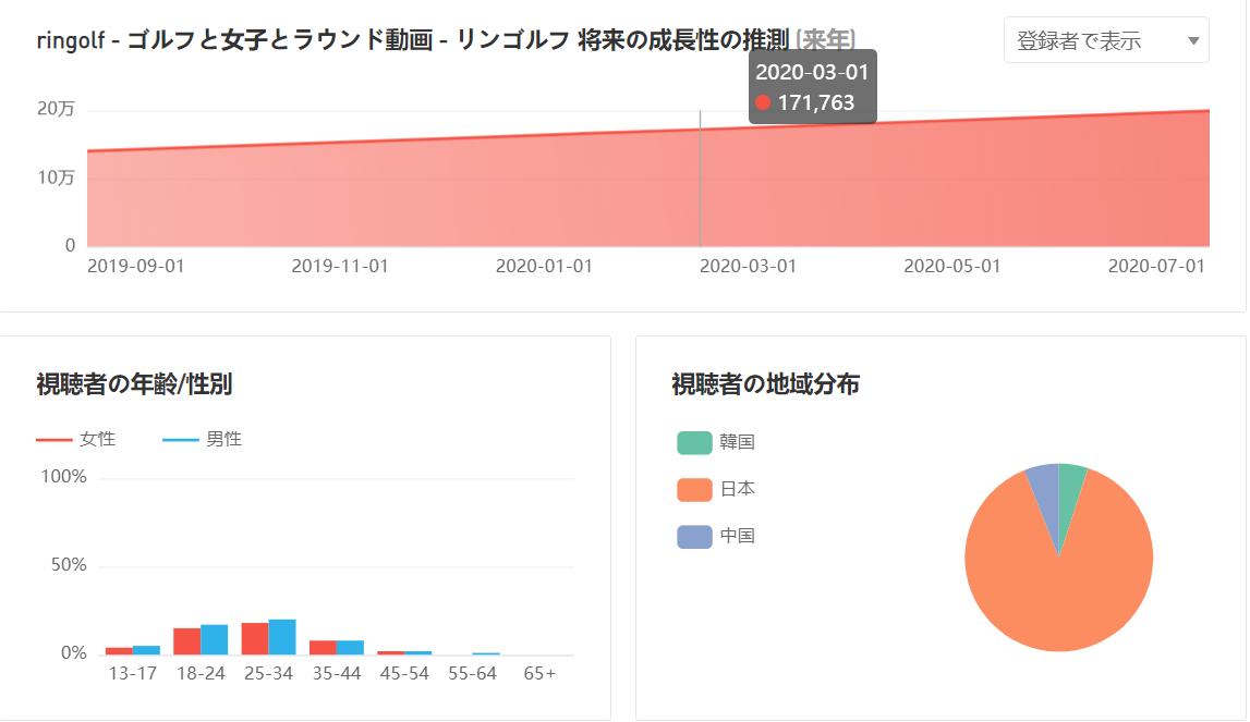 6177 - AppBank(株) リンゴルフのリスナーwwwww メインチャンネルと同じで韓国・中国お割合が多いしwwwww リスナー