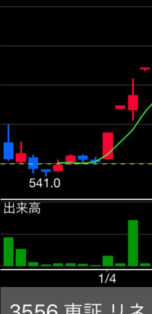 6177 - AppBank(株) これはリネットがS高した時の罫線ね。 一緒じゃねw 明日はスト高‼️