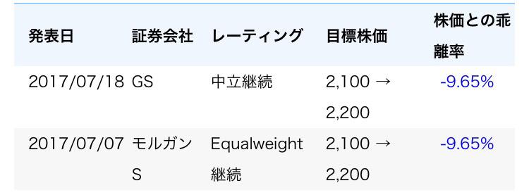 2503 - キリンホールディングス(株) 下げ