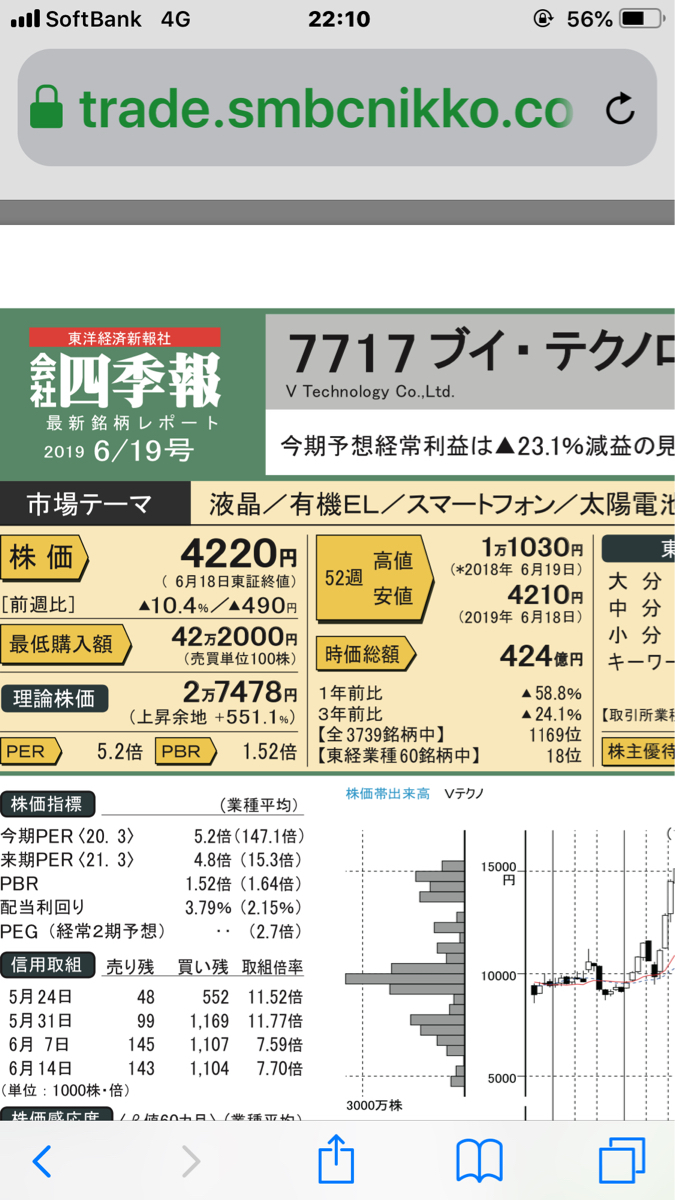7717 - (株)ブイ・テクノロジー 会社四季報最新レポート  理論株価     ↓