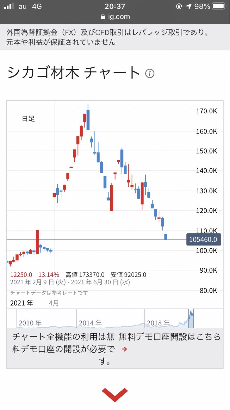 3465 - ケイアイスター不動産(株) 東洋経済の記事はだいぶ古いですね。 木材先物価格は、ほぼ正常な価格に なってますね。 アメリカでは、