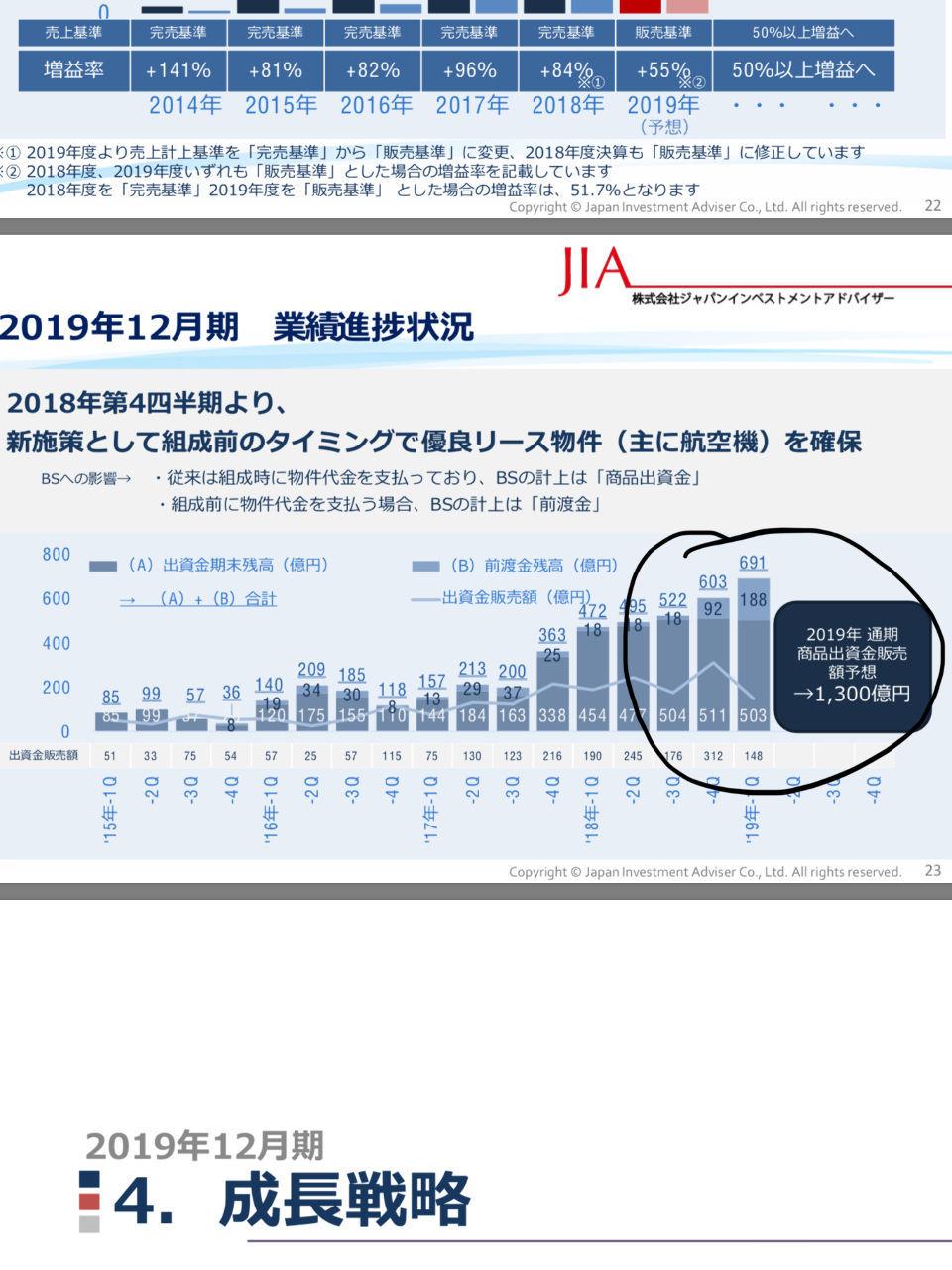 7172 - (株)ジャパンインベストメントアドバイザー 昨日のPTSの狼狽ワロタ。期間ズレと資料で出してるのにw