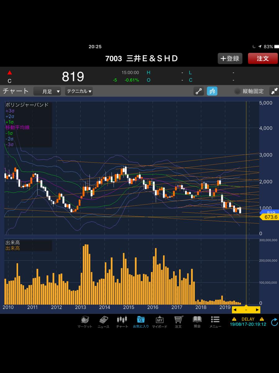 7003 - (株)三井E&Sホールディングス こちら670円以下になったら、また買うかなあ(´-ω-`)  将来、2000