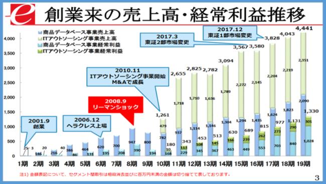 3835 - eBASE(株) 「現預金がたっぷり」は、もしかしたら経営陣には 2010年11月の様な何か次のM&Aが念頭にあるのか