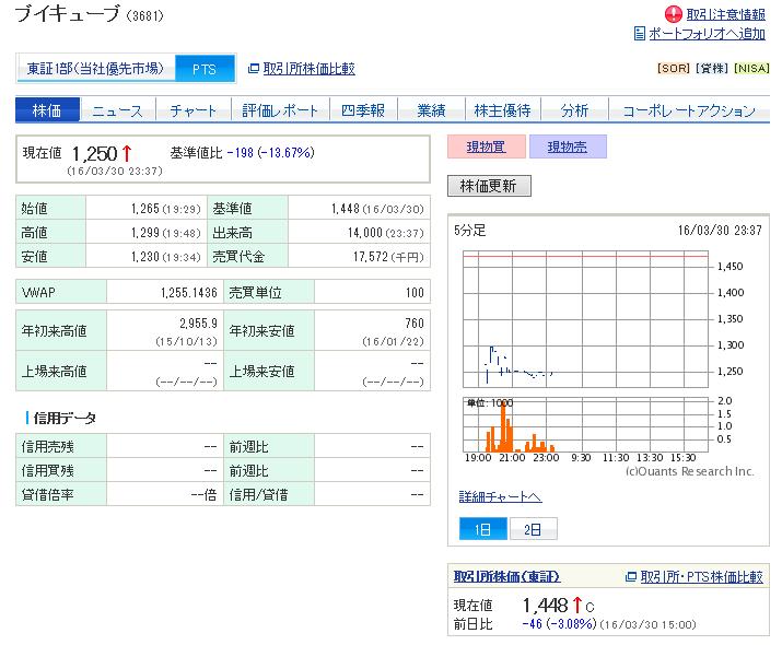 3681 - (株)ブイキューブ PTSで一時1230円まで下げるも現在は多少値を戻し1250円(出来高14000)。 明日のザラ場で