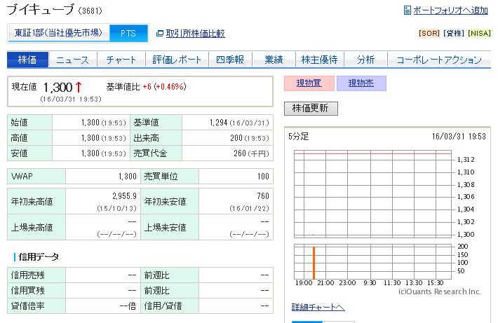 3681 - (株)ブイキューブ PTSでは落ちてこないどころか1300円ついちゃってるしな。 昨日は狼狽した奴らが1200円代前半ま