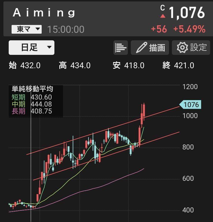 3911 - (株)Aiming チャート的にもレンジブレイクしたね。 ちょっと昨日1000円超えて、 値幅制限が300円になったので