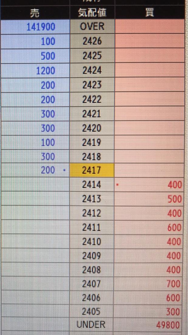 3923 - (株)ラクス 次の新安値2406が600株しかないですよ。 簡単に突き抜けますよ