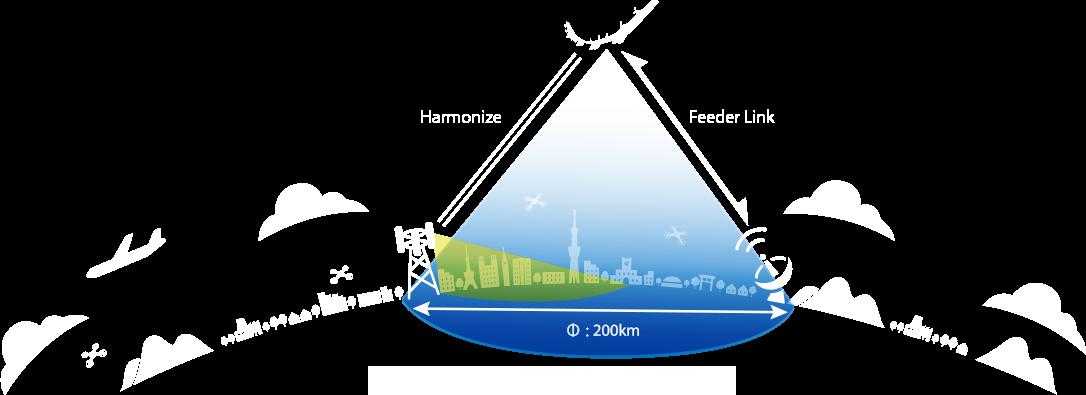 9434 - ソフトバンク(株) ❖地上約20キロメートルの成層圏で飛行させる成層圏通信プラットフォーム向け 無人航