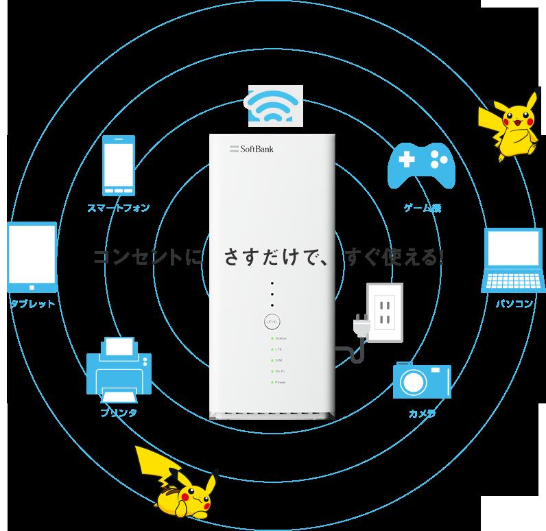 9434 - ソフトバンク(株) SoftBank Airは、工事不要! 置くだけですぐ使える自宅用Wi-Fi データ容量無制限!※1