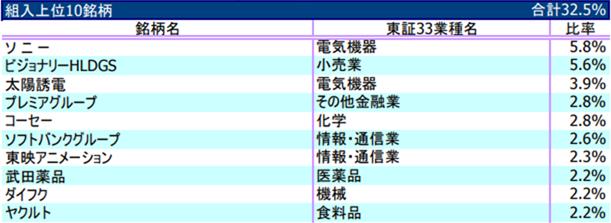 9263 - (株)ビジョナリーホールディングス > 「ダイワ・セレクト日本」にも組み込まれましたね~。  ほんとだ。よくみつけましたね。