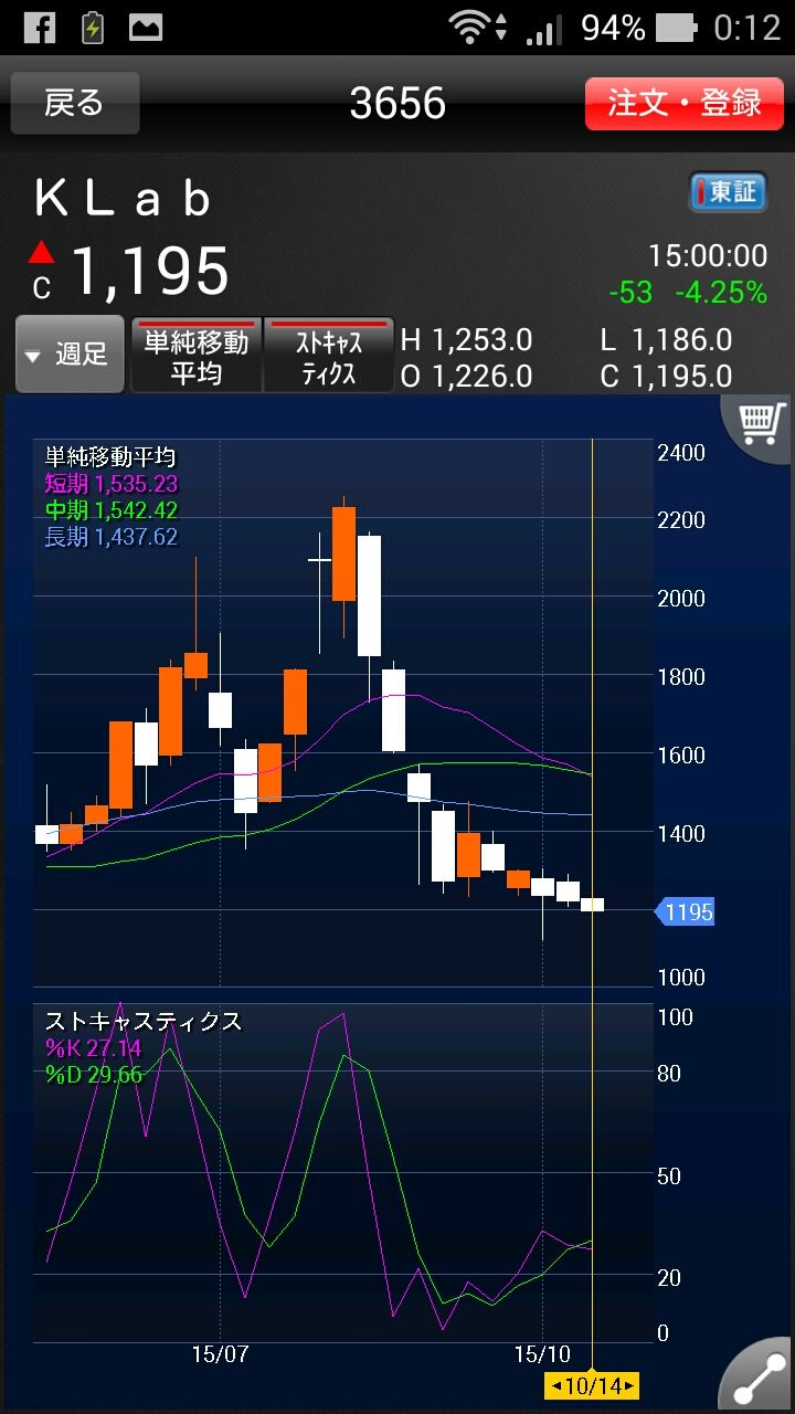 ★佐倉杏子の株部屋 PART3  3656 週足 どうやら12週線24週線がDCした模様 次は長期線である52週線とDCしそう 一目