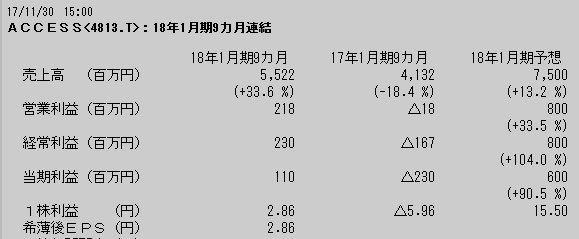 4813 - (株)ACCESS ACCESS 2018年1月期連結第3四半期(累計)、経常損益230百万円  通期の好業績に期待!