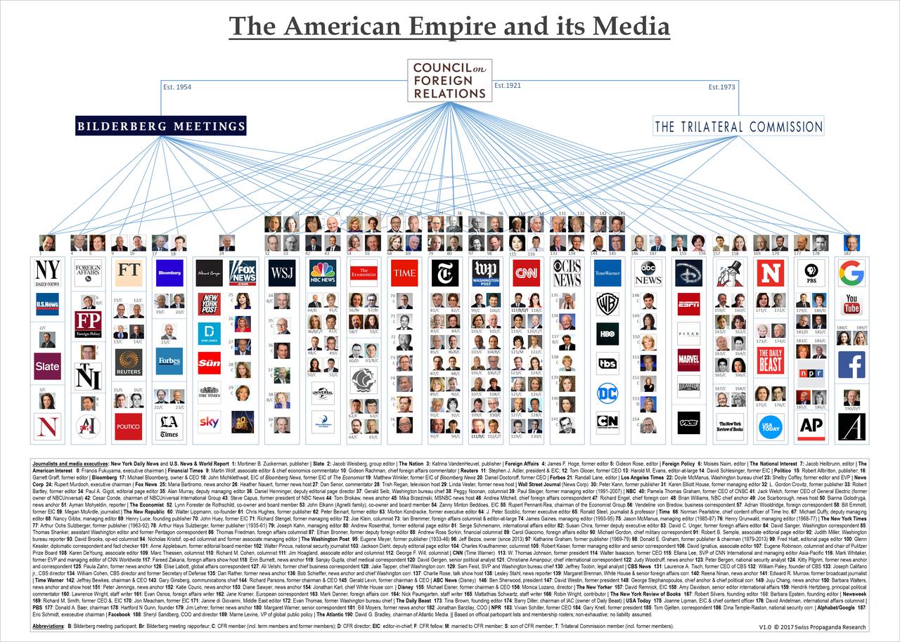4901 - 富士フイルムホールディングス(株) 日本のマスコミの元締めのアメリカのメディアの構造 所有者はすべてユダヤ人か隠れユダヤ人です。