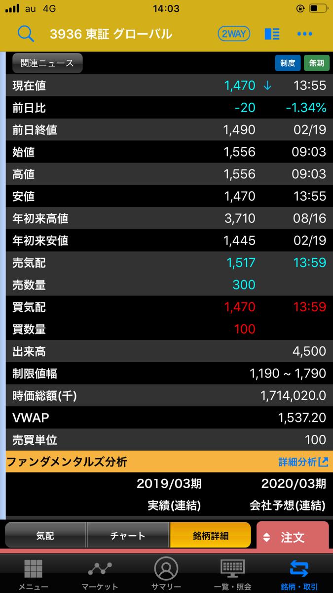 3936 - (株)グローバルウェイ マイテンわろたww 引けが1475円以下ならまだまだ掘るな