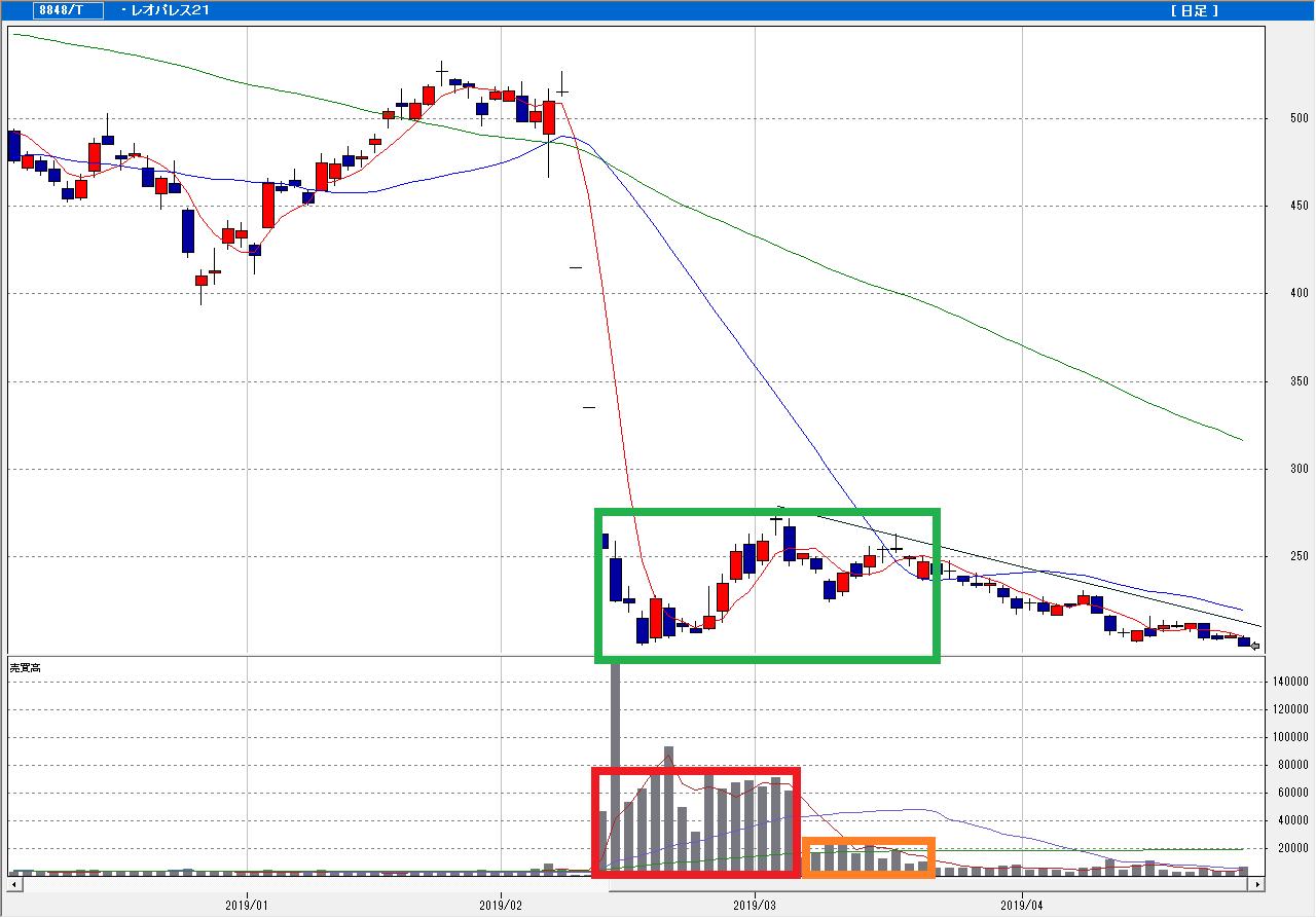 8848 - (株)レオパレス21 この株価が下落してからの大出来高と、安値更新のチャートを見たら、株価が上昇しない事は中学生でも分かる