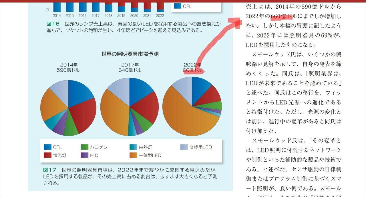 6927 - ヘリオス テクノ ホールディング(株) >>1555 再掲  ヘリオステクノは時価総額277億円  ハロゲンの世界市場は年間55