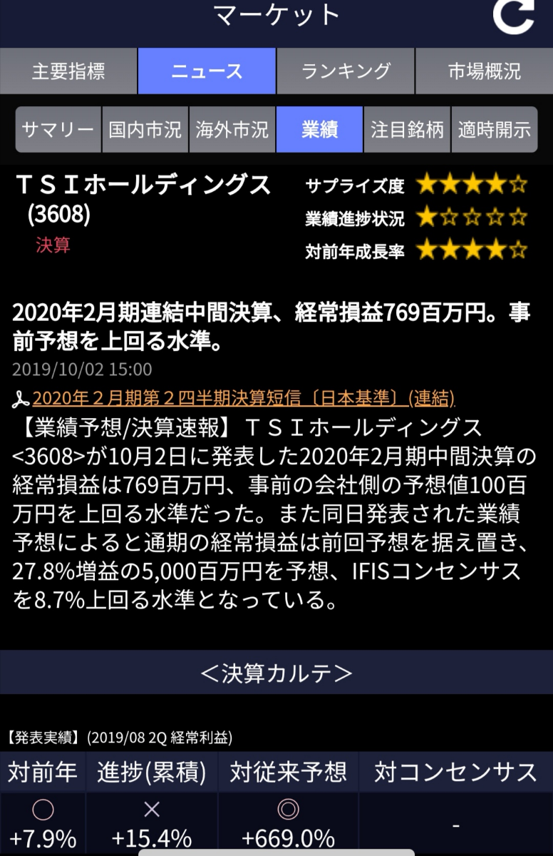 3608 - (株)TSIホールディングス プラスのニュースですね。
