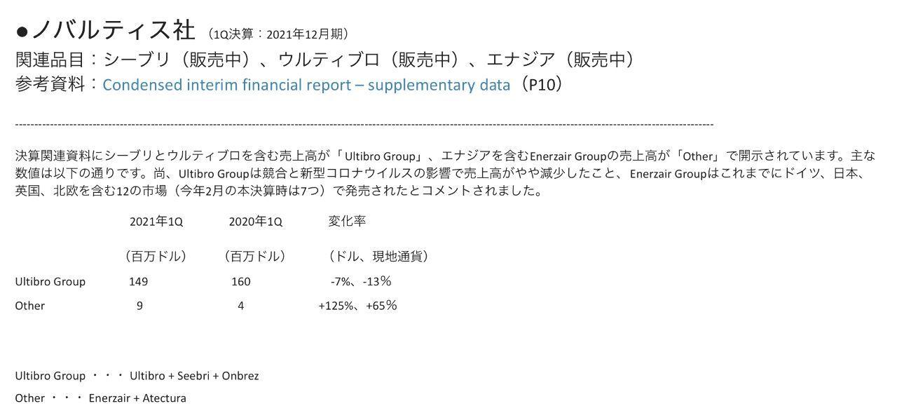 4565 - そーせいグループ(株) 売れまくってるノヴァのデータ