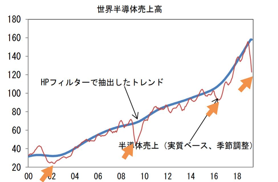 1357 - (NEXT FUNDS) 日経ダブルインバース上場投信 シリコンサイクルってのがあって循環的に数年に1度は落下するんだよね。今度は5G関連投資が盛り上がるで