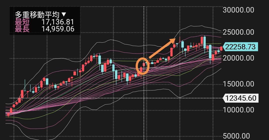 1357 - (NEXT FUNDS) 日経ダブルインバース上場投信 2市場信用倍率は2.17倍。前回同水準の数字を叩いたのは2016年末。その後月足株価は直線的上昇局面