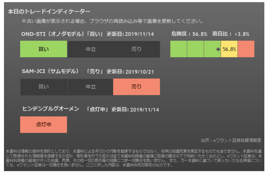 1357 - (NEXT FUNDS) 日経ダブルインバース上場投信 待ちに待った・・・